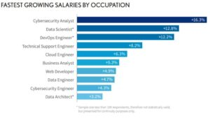 FASTEST GROWING SALARIES BY OCCUPATION